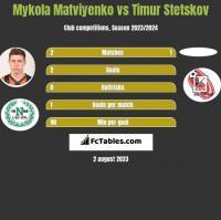 Mykola Matviyenko vs Timur Stetskov h2h player stats