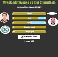Mykola Matviyenko vs Igor Snurnitsoin h2h player stats