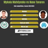 Mykola Matwijenko vs Nuno Tavares h2h player stats