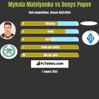 Mykola Matviyenko vs Denys Popov h2h player stats