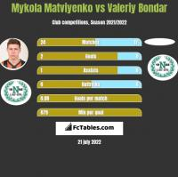 Mykola Matviyenko vs Valeriy Bondar h2h player stats