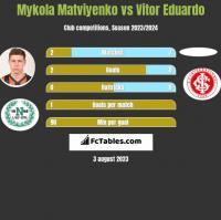 Mykola Matviyenko vs Vitor Eduardo h2h player stats