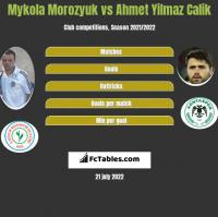 Mykola Morozyuk vs Ahmet Yilmaz Calik h2h player stats