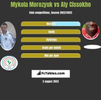 Mykola Morozyuk vs Aly Cissokho h2h player stats