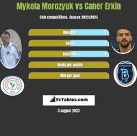 Mykola Morozyuk vs Caner Erkin h2h player stats