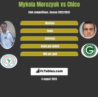 Mykola Morozyuk vs Chico h2h player stats