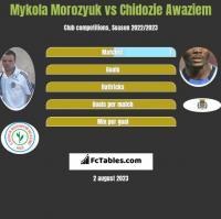 Mykola Morozyuk vs Chidozie Awaziem h2h player stats