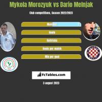 Mykola Morozyuk vs Dario Melnjak h2h player stats