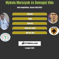 Mykola Morozyuk vs Domagoj Vida h2h player stats