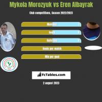 Mykola Morozyuk vs Eren Albayrak h2h player stats
