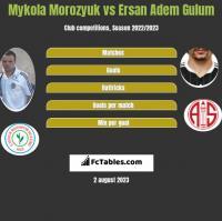 Mykola Morozyuk vs Ersan Adem Gulum h2h player stats