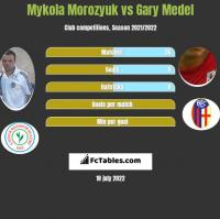 Mykola Morozyuk vs Gary Medel h2h player stats