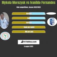 Mykoła Moroziuk vs Ivanildo Fernandes h2h player stats