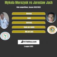 Mykola Morozyuk vs Jaroslaw Jach h2h player stats