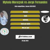 Mykola Morozyuk vs Jorge Fernandes h2h player stats