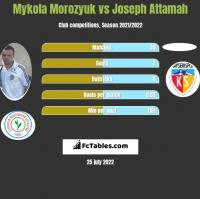 Mykola Morozyuk vs Joseph Attamah h2h player stats