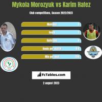 Mykola Morozyuk vs Karim Hafez h2h player stats