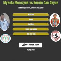 Mykola Morozyuk vs Kerem Can Akyuz h2h player stats