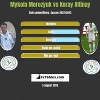 Mykola Morozyuk vs Koray Altinay h2h player stats