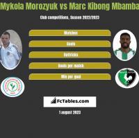 Mykola Morozyuk vs Marc Kibong Mbamba h2h player stats