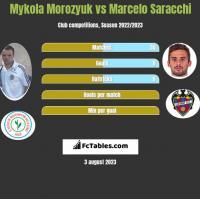 Mykoła Moroziuk vs Marcelo Saracchi h2h player stats