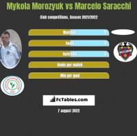Mykola Morozyuk vs Marcelo Saracchi h2h player stats