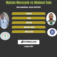 Mykola Morozyuk vs Mehmet Uslu h2h player stats
