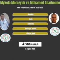 Mykoła Moroziuk vs Mohamed Abarhoune h2h player stats