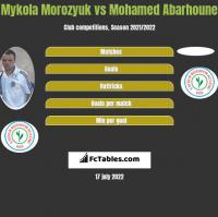 Mykola Morozyuk vs Mohamed Abarhoune h2h player stats