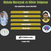 Mykola Morozyuk vs Olivier Veigneau h2h player stats