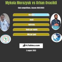 Mykoła Moroziuk vs Orhan Ovacikli h2h player stats