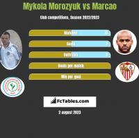 Mykoła Moroziuk vs Marcao h2h player stats