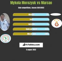 Mykola Morozyuk vs Marcao h2h player stats