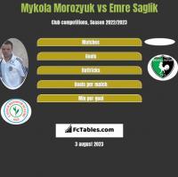 Mykola Morozyuk vs Emre Saglik h2h player stats