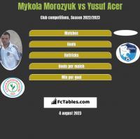 Mykola Morozyuk vs Yusuf Acer h2h player stats