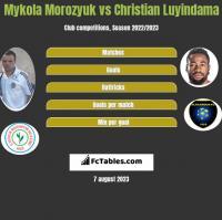 Mykoła Moroziuk vs Christian Luyindama h2h player stats