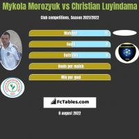 Mykola Morozyuk vs Christian Luyindama h2h player stats