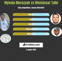 Mykoła Moroziuk vs Montassar Talbi h2h player stats