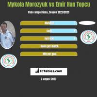Mykoła Moroziuk vs Emir Han Topcu h2h player stats