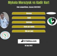 Mykola Morozyuk vs Kadir Kurt h2h player stats