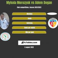 Mykola Morozyuk vs Adem Dogan h2h player stats
