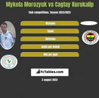Mykola Morozyuk vs Cagtay Kurukalip h2h player stats