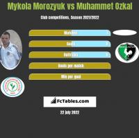 Mykola Morozyuk vs Muhammet Ozkal h2h player stats