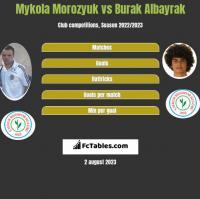 Mykoła Moroziuk vs Burak Albayrak h2h player stats