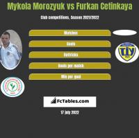 Mykola Morozyuk vs Furkan Cetinkaya h2h player stats