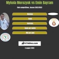 Mykola Morozyuk vs Emin Bayram h2h player stats