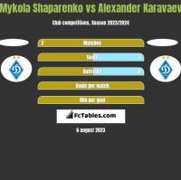 Mykola Shaparenko vs Alexander Karavaev h2h player stats