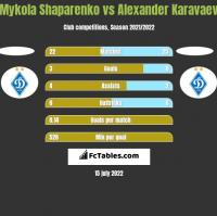 Mykola Shaparenko vs Ołeksandr Karawajew h2h player stats