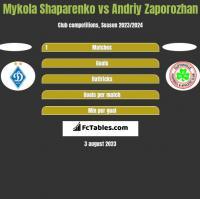 Mykola Shaparenko vs Andriy Zaporozhan h2h player stats