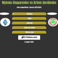 Mykola Shaparenko vs Artem Gordienko h2h player stats
